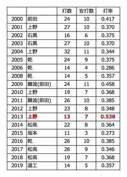 RB歴代首位打者.jpg